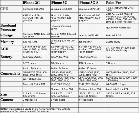 Comparativo entre os modelos de iPhone e o Palm Pre