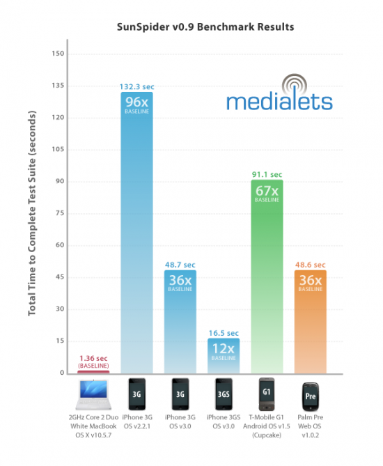 Pesquisa de desempenho de navegadores web - Medialets