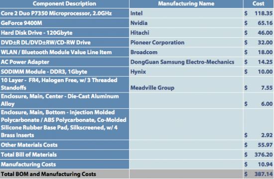 Tabela com o custo dos componentes do Mac mini