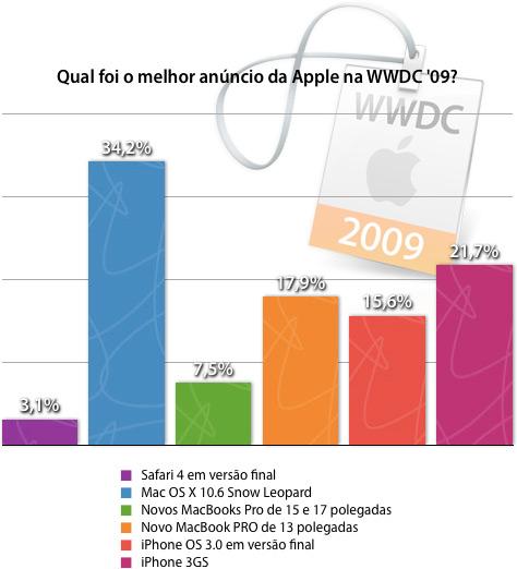Enquete: Qual foi o melhor anúncio da Apple na WWDC '09?