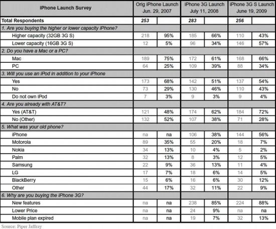 Tabela do grupo Piper Jaffray