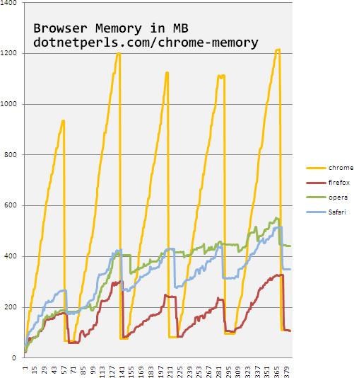 Consumo de memória de browsers