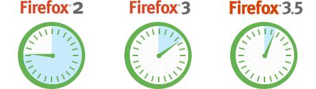 Desempenho do Firefox 3.5
