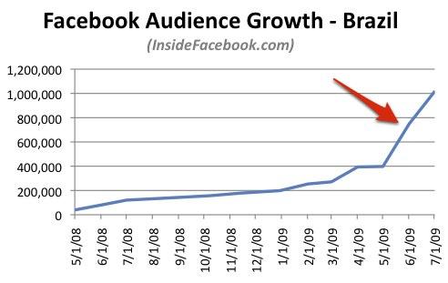 Gráfico de crescimento do Facebook no Brasil