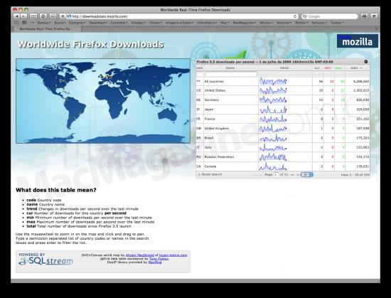 Downloads do Firefox 3.5