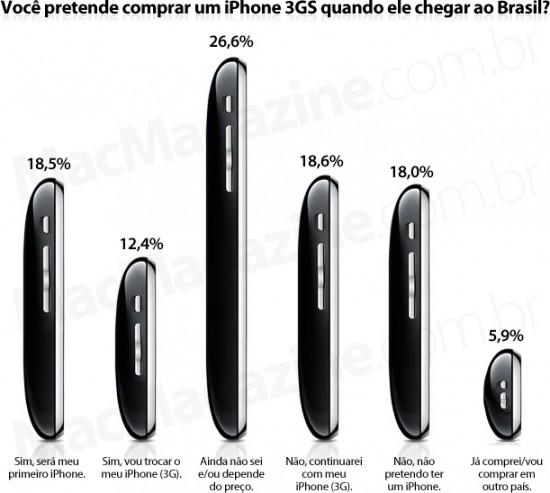 Você pretende comprar um iPhone 3GS quando ele chegar ao Brasil?