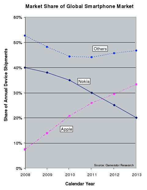 Gráfico de smartphones Apple vs. Nokia