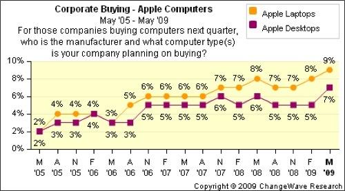 Intenção de compra de Macs