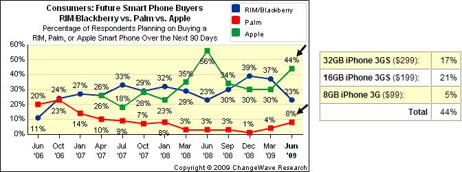 Intenção de compra de iPhones
