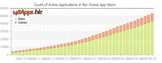 Gráfico de Crescimento da App Store