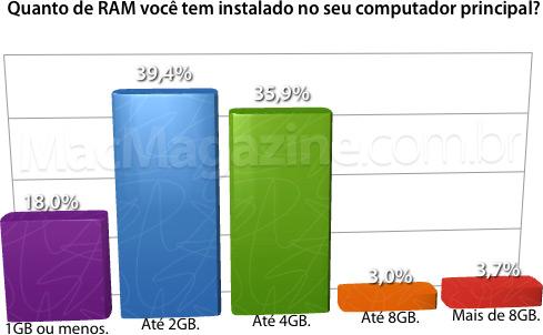 Quanto de RAM você tem instalado no seu computador principal?