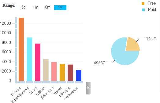 Gráfico da AppStore