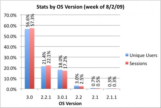 Versões do iPhone OS via Pinch Media