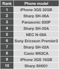 Top10 Smartphones Japão Julho 2009