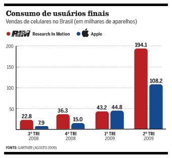 iPhones vendidos no Brasil, via Gartner
