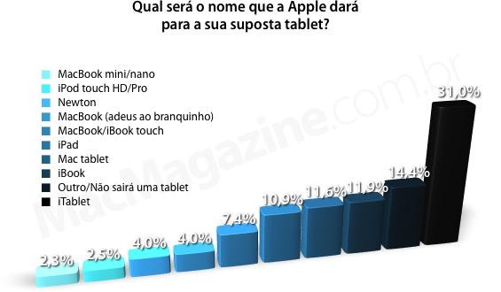 Enquete: Qual será o nome que a Apple dará para a sua suposta tablet?