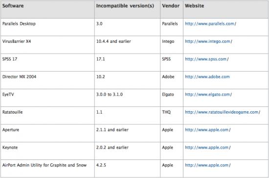 Software Incompatível com o Snow