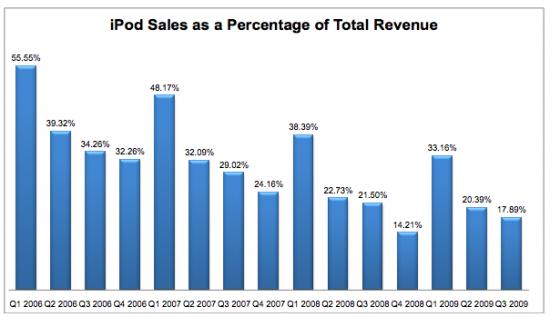 Vendas do iPod