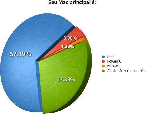 Enquete: arquitetura Mac