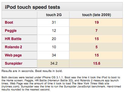 Testes de desempenho do iPod touch 2009
