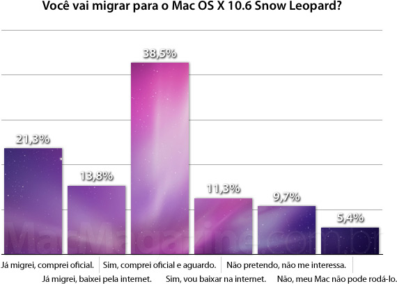 Enquete: Você vai migrar para o Mac OS X 10.6 Snow Leopard?