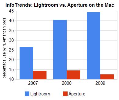 Lightroom vs. Aperture 2009