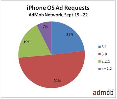 AdMob e iPhone OS 3.1