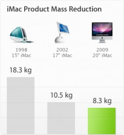 iMac Product Mass