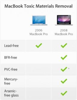 MacBook Toxic Materials