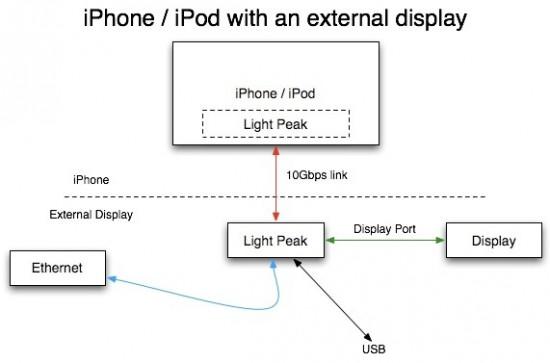 Light Peak em gadgets da Apple