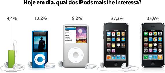 Enquete: Hoje em dia, qual dos iPods mais lhe interessa?