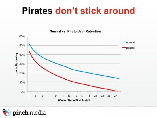 Análise de Pirataria da Pinch Media