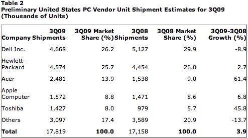 Gartner - Mercado de PCs no Q3 2009