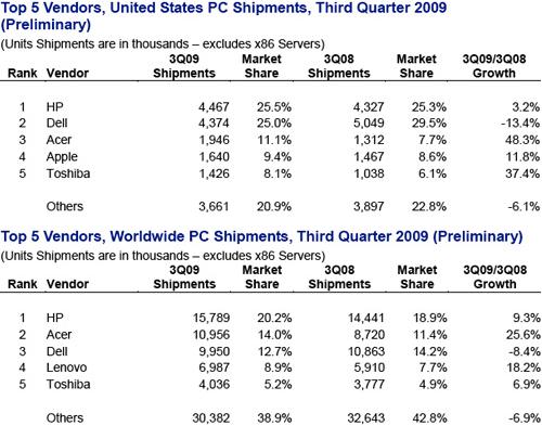 Vendas do IDC - Q3 2009