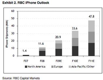 Estimativas de Mercado do iPhone - RBC