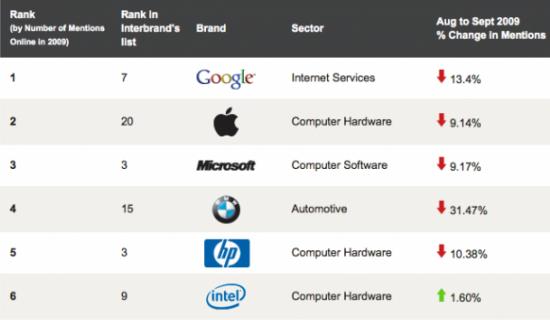 Top 6 no ranking da Sysomos de marcas mais valiosas
