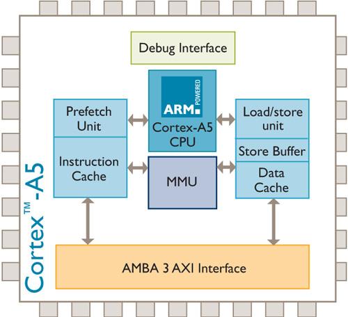 ARM Cortex-A5