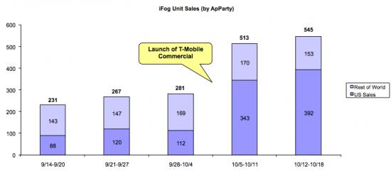 Gráfico de vendas do iFog nos EUA e no resto do mundo