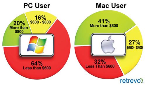 Pesquisa da Retrevo - Tablet da Apple