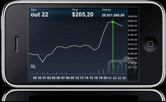 NASDAQ Portfolio Manager no iPhone