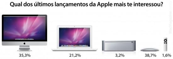 Enquete lançamentos Apple