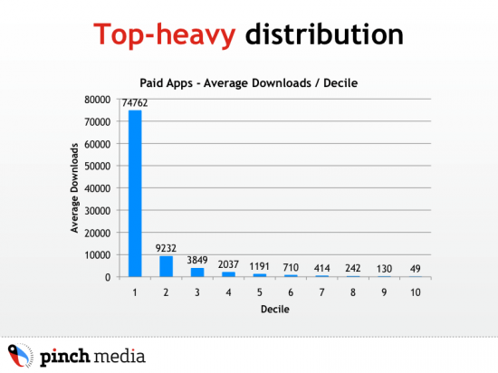 Pinch Media e paid apps