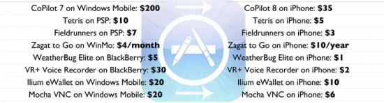 Tabela do Gizmodo; clique para ampliar