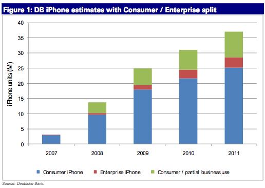 iPhone em corporações