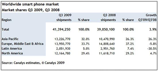 Mercado de smartphones, segundo Canalys - Q3 2009