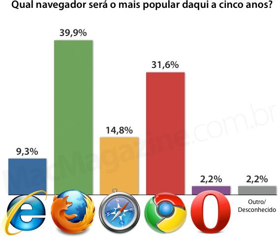 Qual navegador será o mais popular daqui a cinco anos?