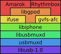 Camadas de iPhone no Linux