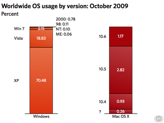 Market shares: Windows 7 e Snow Leopard
