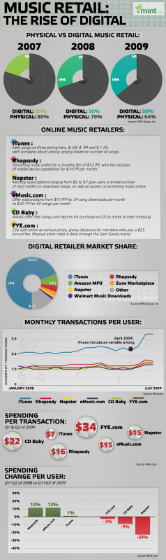 Music Retail: The Rise of Digital (Mint)