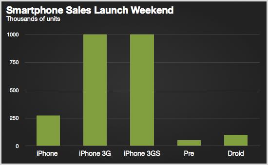 Vendas de smartphones em seus lançamentos